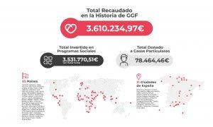 Total Recaudado en la Historia de Global Gift Foundation